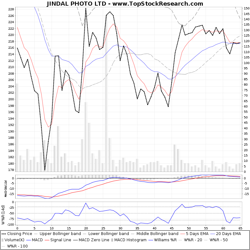 ThreeMonthsTechnicalAnalysis Technical Chart for JINDAL PHOTO LTD