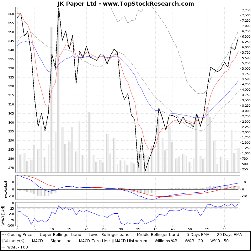 ThreeMonthsTechnicalAnalysis Technical Chart for JK Paper Ltd