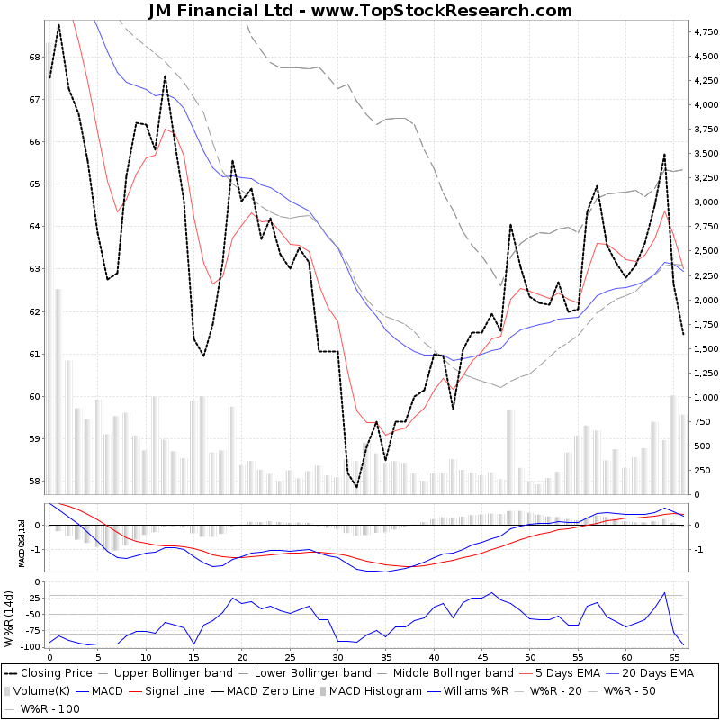 ThreeMonthsTechnicalAnalysis Technical Chart for JM Financial Ltd