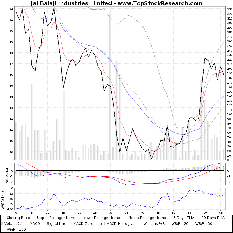 ThreeMonthsTechnicalAnalysis Technical Chart for Jai Balaji Industries Limited