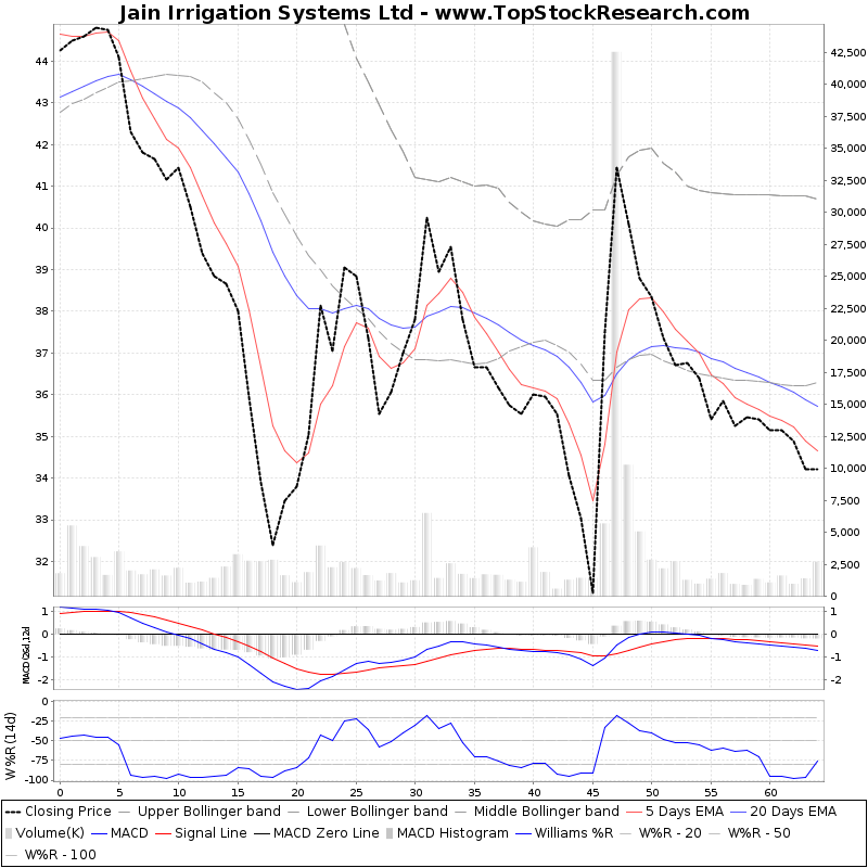 ThreeMonthsTechnicalAnalysis Technical Chart for Jain Irrigation Systems Ltd