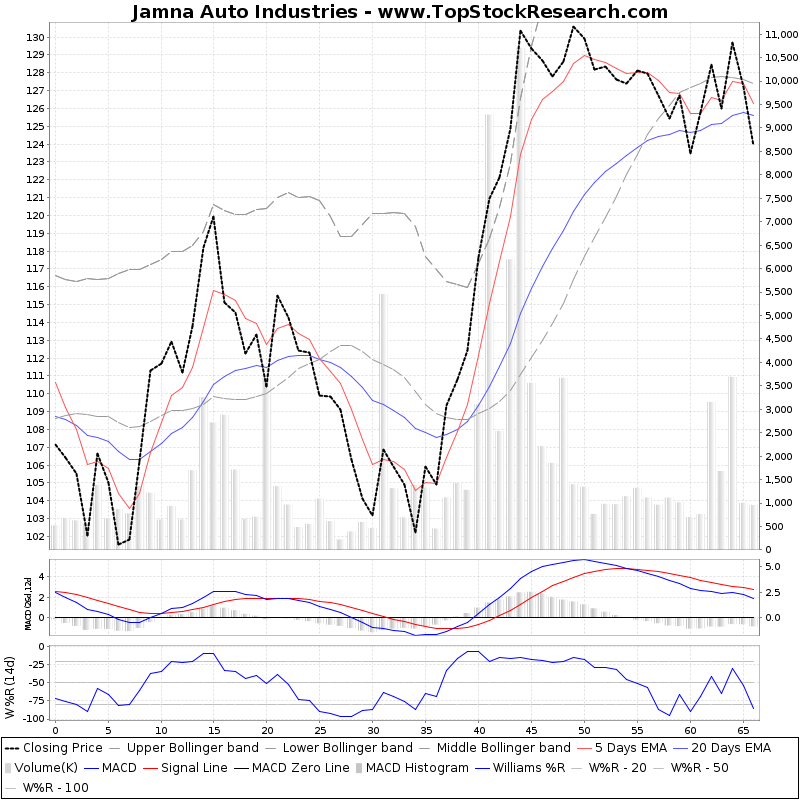 ThreeMonthsTechnicalAnalysis Technical Chart for Jamna Auto Industries
