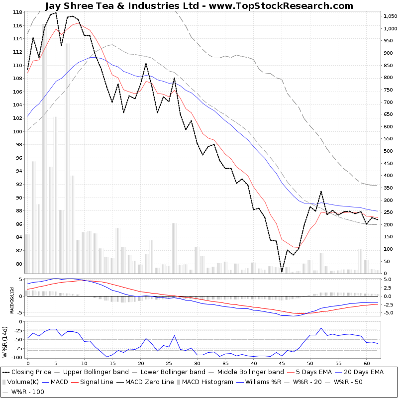 ThreeMonthsTechnicalAnalysis Technical Chart for Jay Shree Tea Industries Ltd