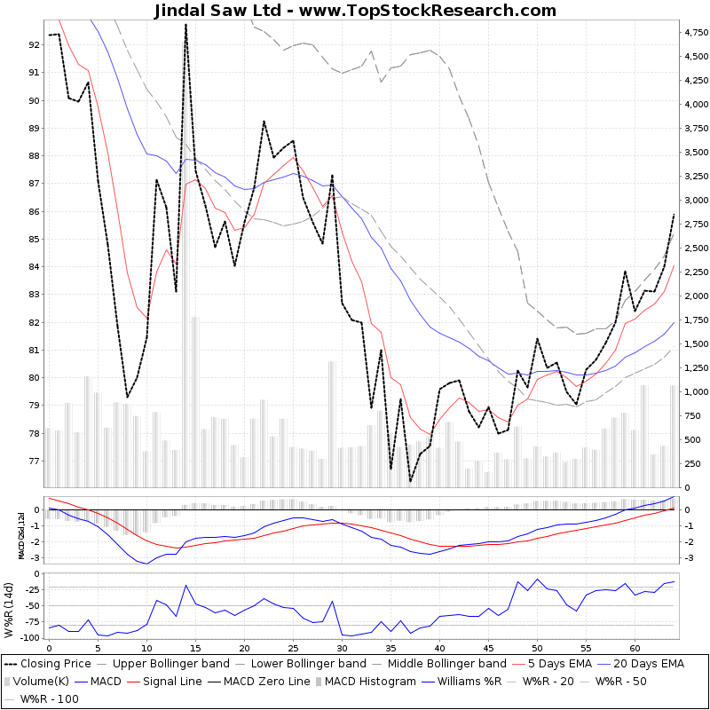 ThreeMonthsTechnicalAnalysis Technical Chart for Jindal Saw Ltd