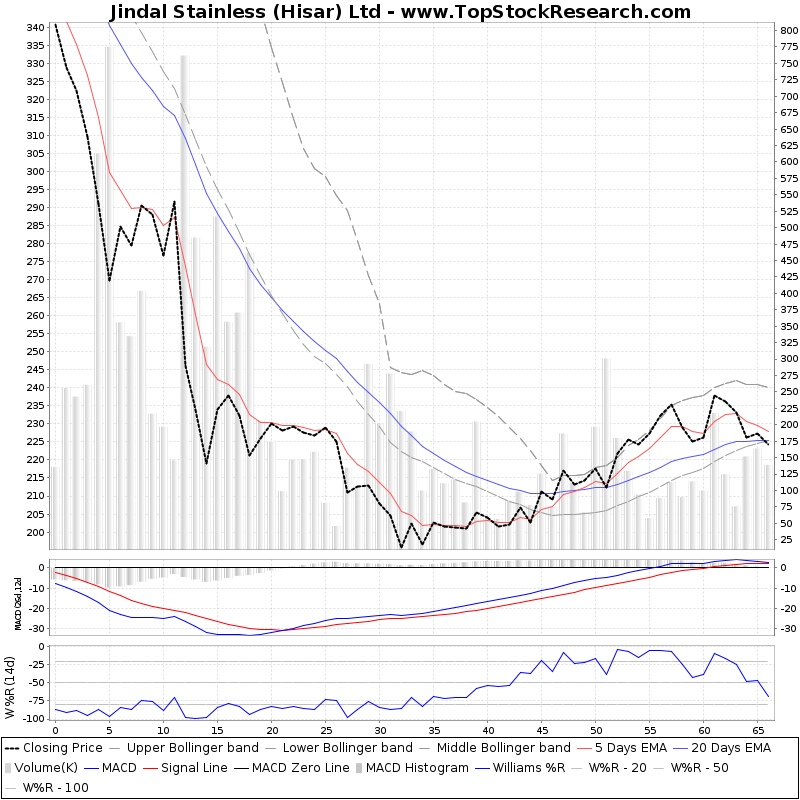ThreeMonthsTechnicalAnalysis Technical Chart for Jindal Stainless (Hisar) Ltd