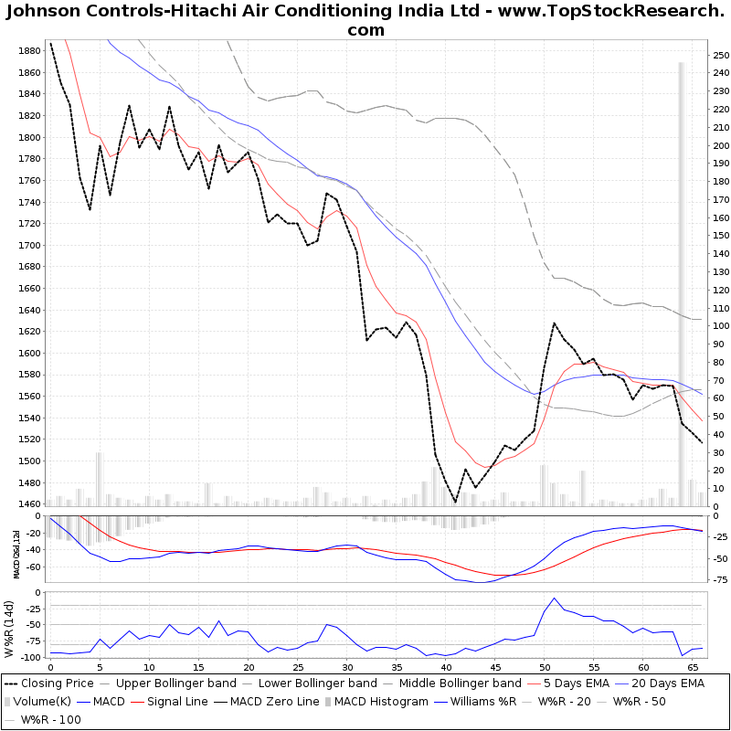 ThreeMonthsTechnicalAnalysis Technical Chart for Johnson Controls-Hitachi Air Conditioning India Ltd