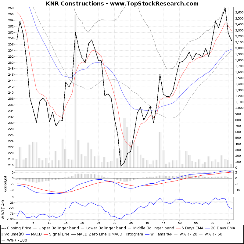 ThreeMonthsTechnicalAnalysis Technical Chart for KNR Constructions