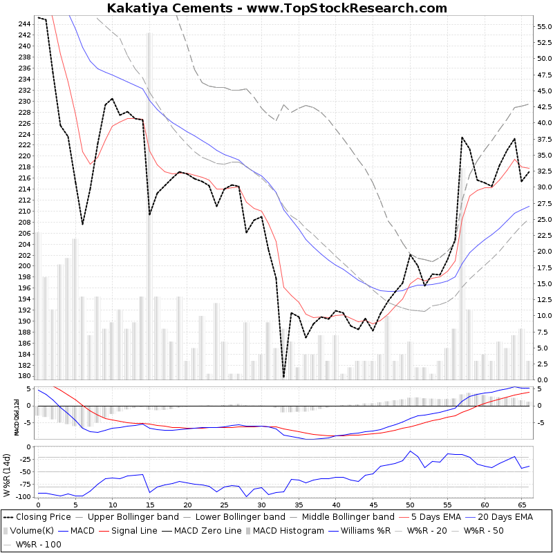 ThreeMonthsTechnicalAnalysis Technical Chart for Kakatiya Cements