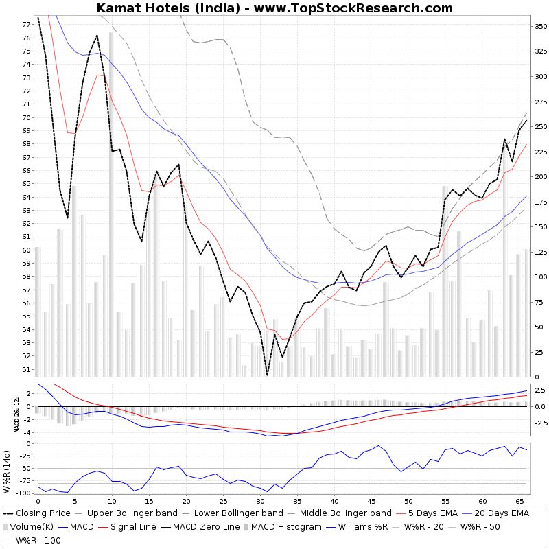 ThreeMonthsTechnicalAnalysis Technical Chart for Kamat Hotels (India)