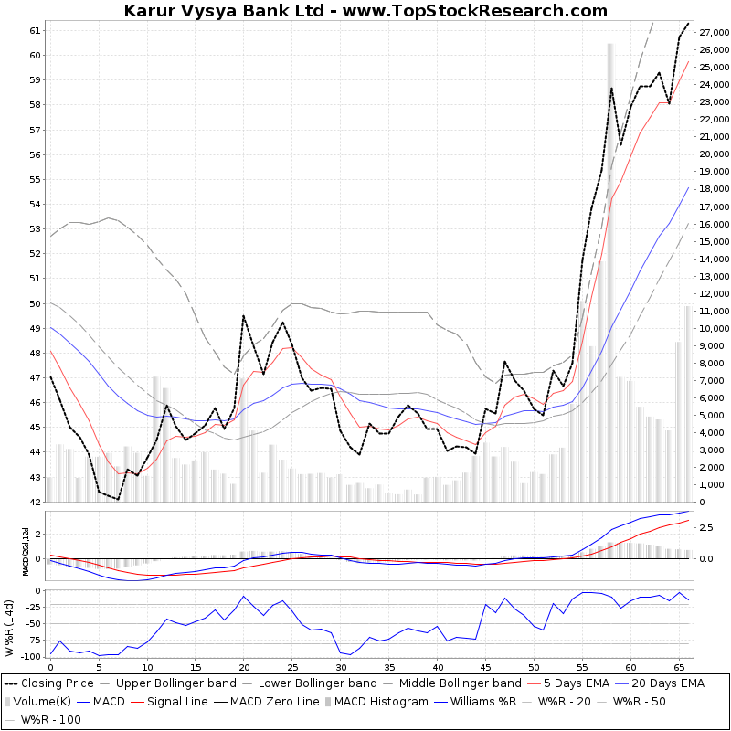 ThreeMonthsTechnicalAnalysis Technical Chart for Karur Vysya Bank Ltd
