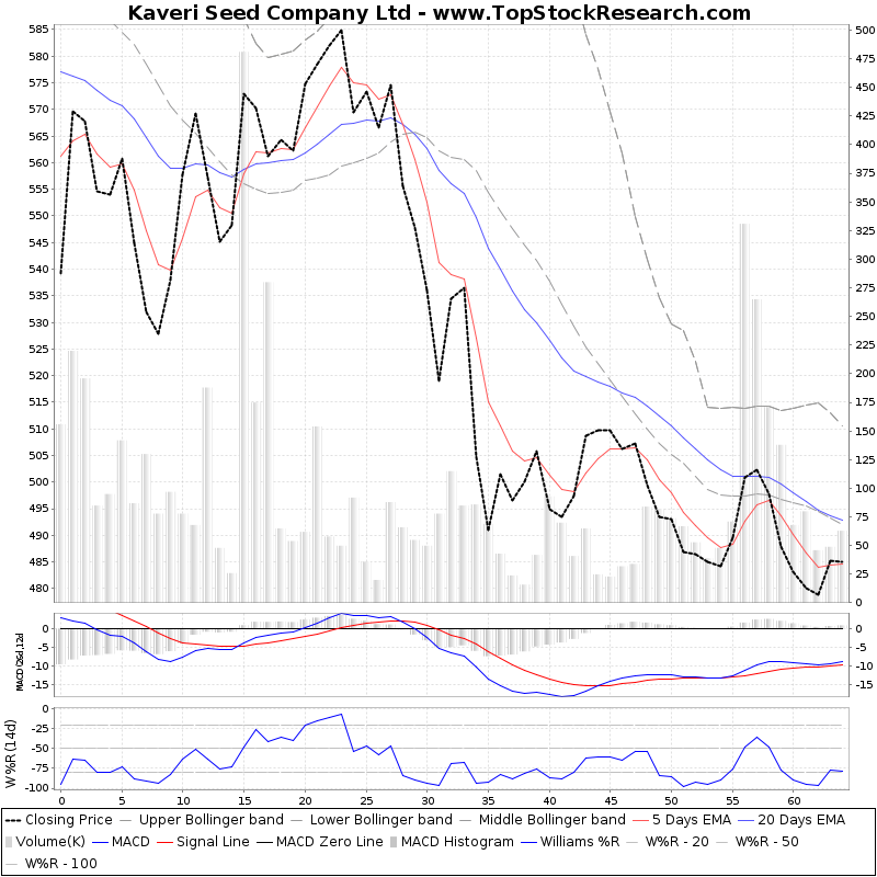 ThreeMonthsTechnicalAnalysis Technical Chart for Kaveri Seed Company Ltd