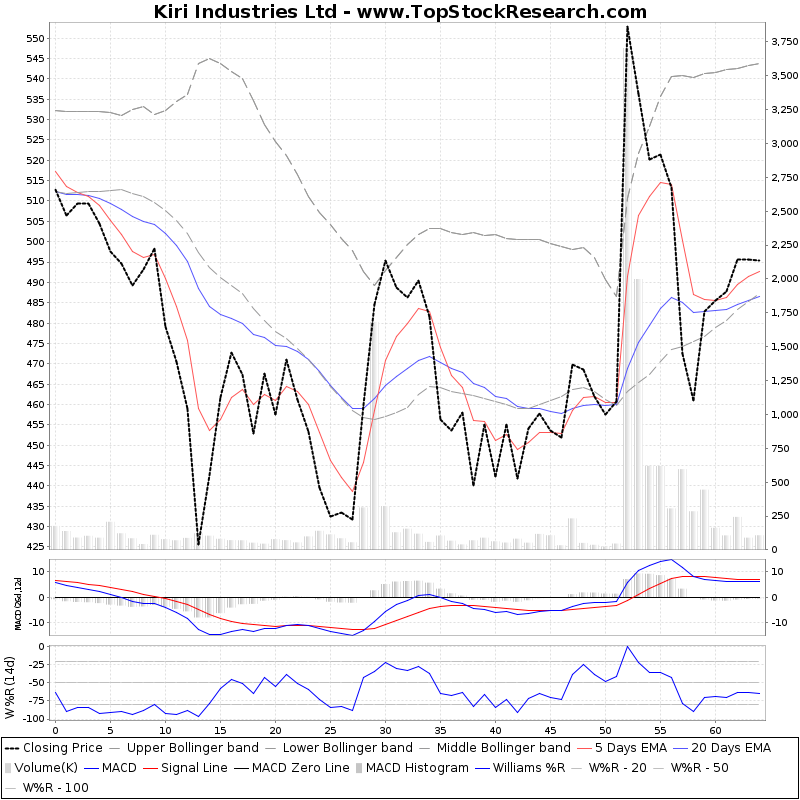 ThreeMonthsTechnicalAnalysis Technical Chart for Kiri Industries Ltd