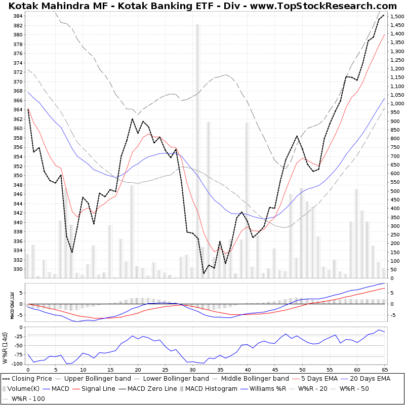 ThreeMonthsTechnicalAnalysis Technical Chart for Kotak Mahindra MF Kotak Banking ETF Div