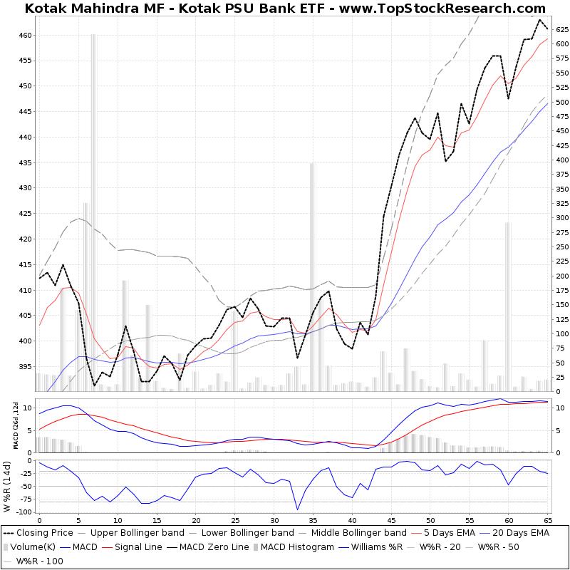 Bank stock etf short