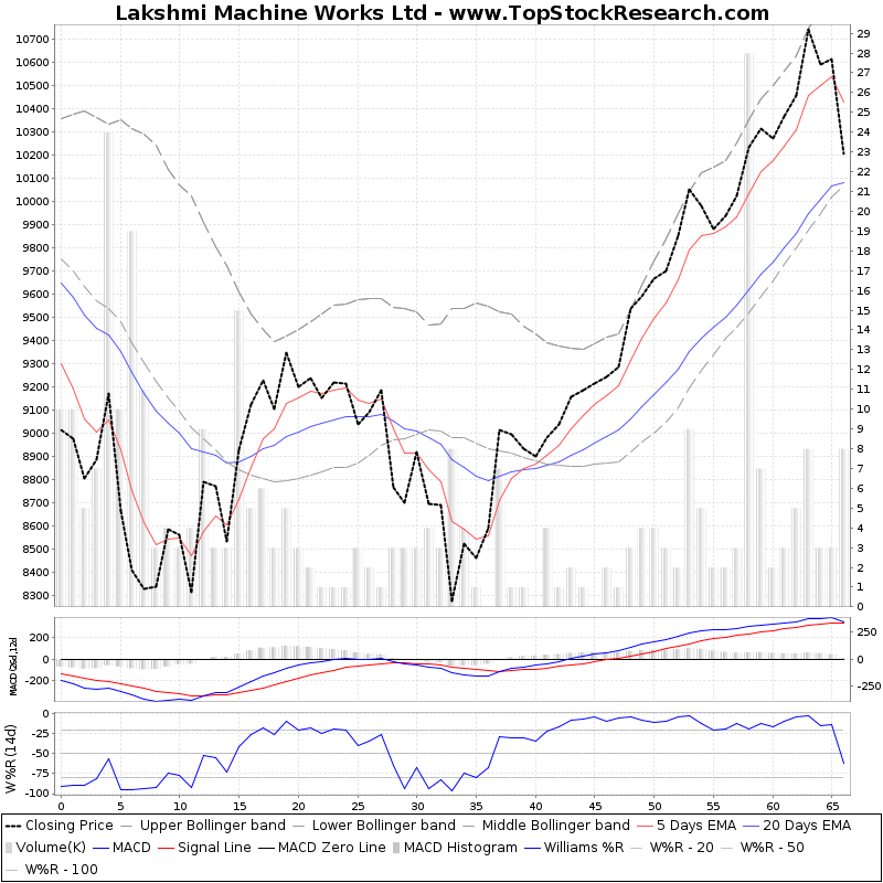 ThreeMonthsTechnicalAnalysis Technical Chart for Lakshmi Machine Works Ltd