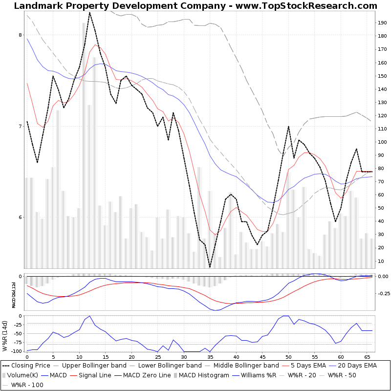 ThreeMonthsTechnicalAnalysis Technical Chart for Landmark Property Development Company
