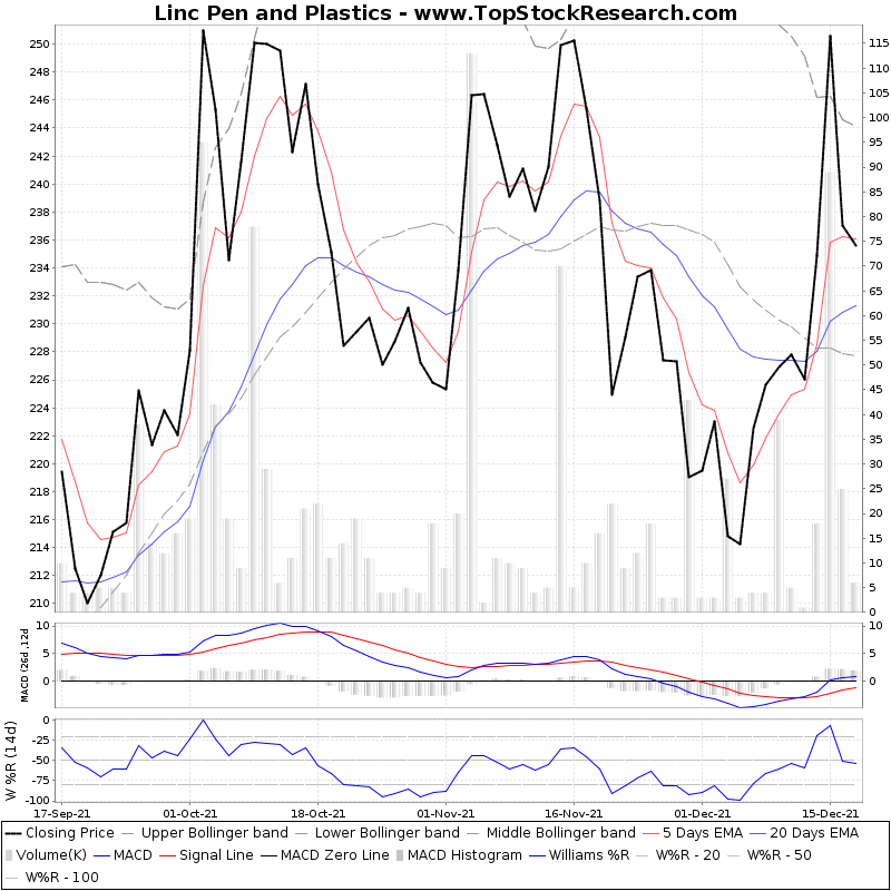 ThreeMonthsTechnicalAnalysis Technical Chart for Linc Pen and Plastics