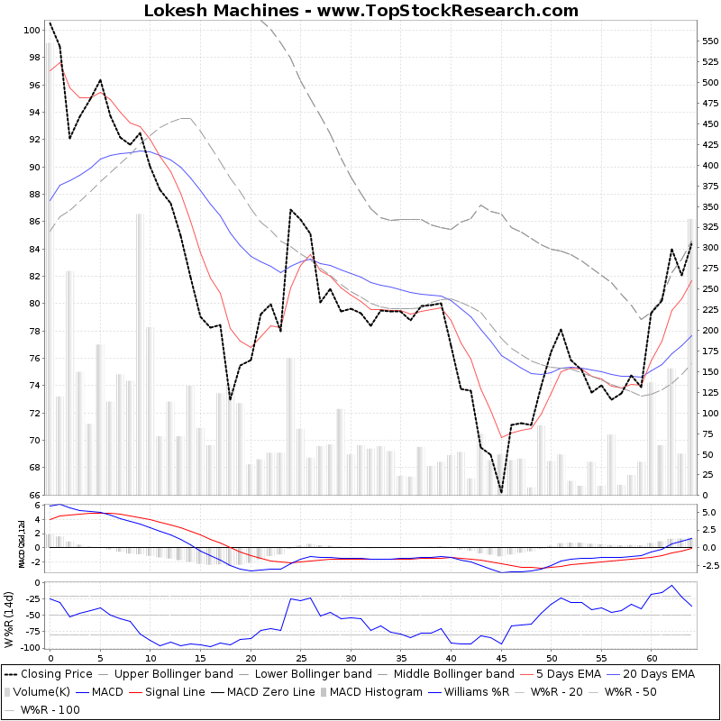 ThreeMonthsTechnicalAnalysis Technical Chart for Lokesh Machines