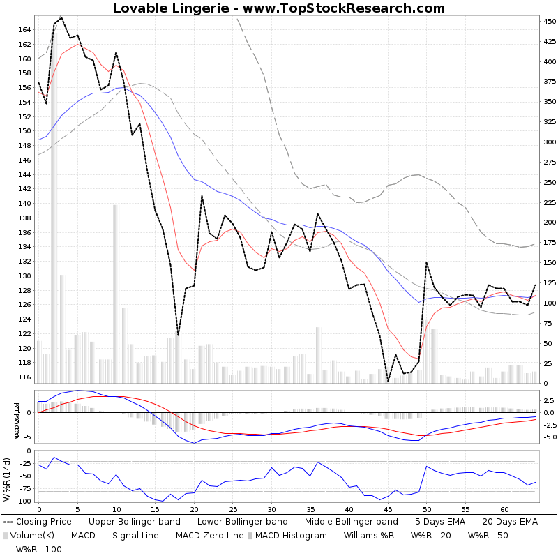 ThreeMonthsTechnicalAnalysis Technical Chart for Lovable Lingerie