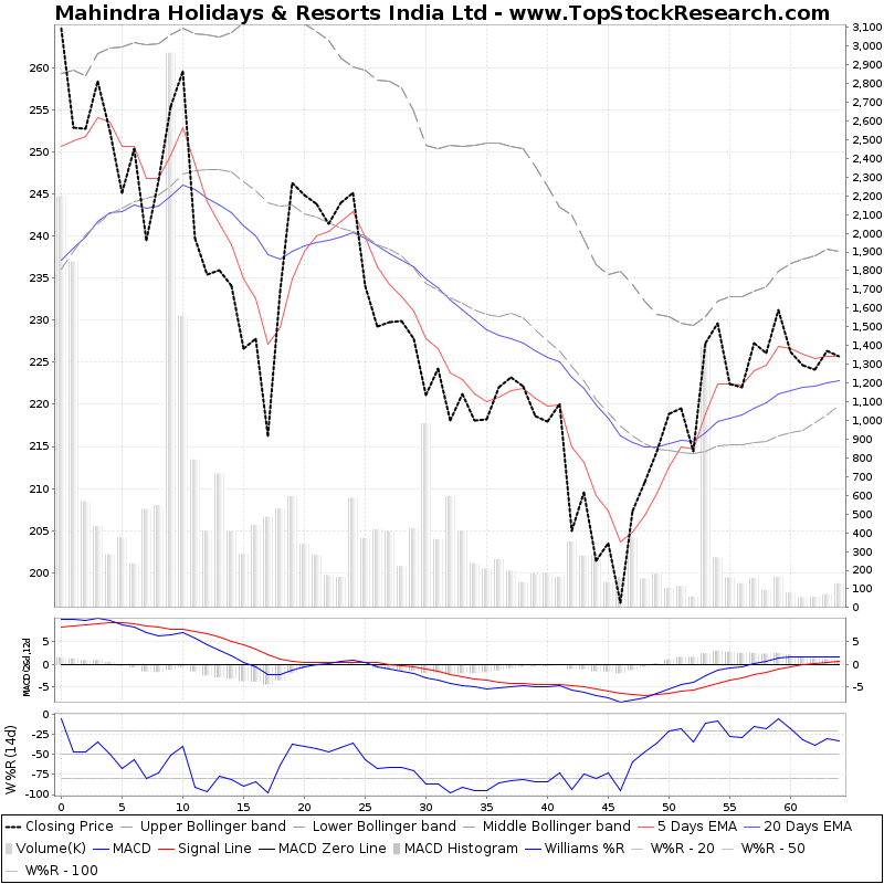 ThreeMonthsTechnicalAnalysis Technical Chart for Mahindra Holidays Resorts India Ltd