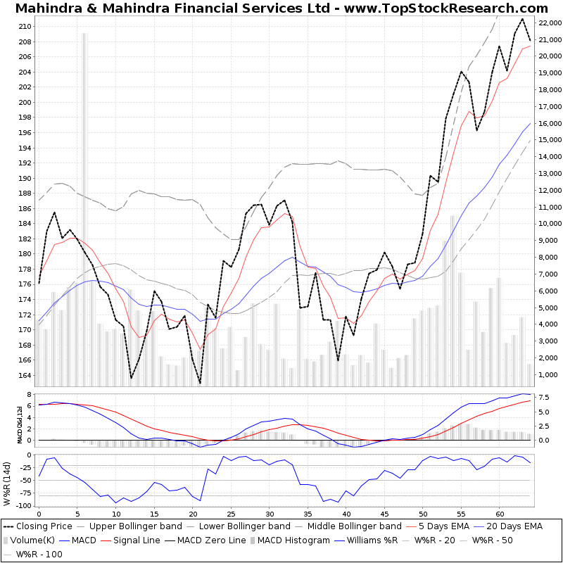 ThreeMonthsTechnicalAnalysis Technical Chart for Mahindra Mahindra Financial Services Ltd