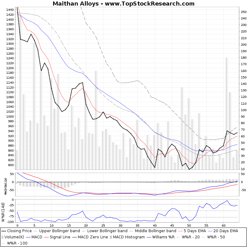 ThreeMonthsTechnicalAnalysis Technical Chart for Maithan Alloys
