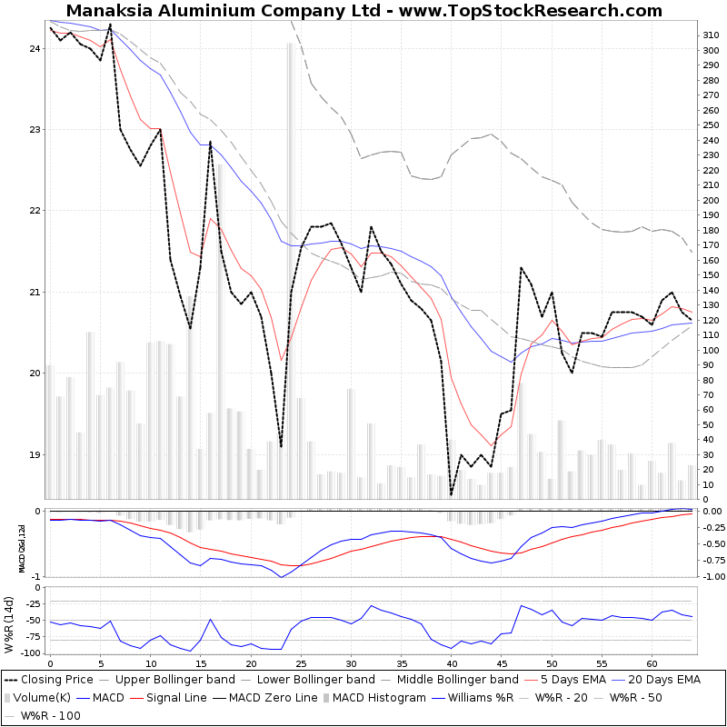 ThreeMonthsTechnicalAnalysis Technical Chart for Manaksia Aluminium Company Ltd