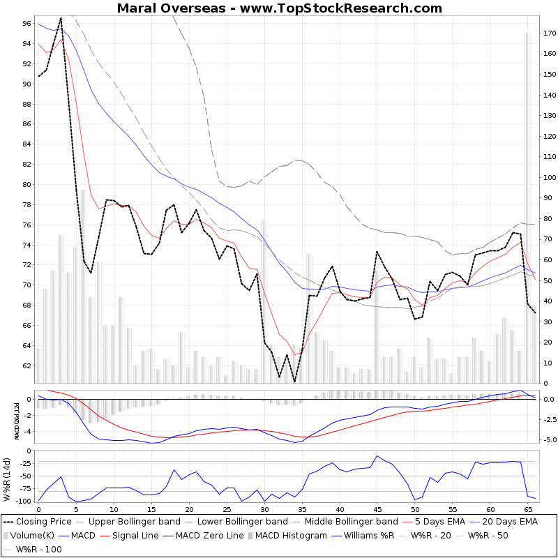 ThreeMonthsTechnicalAnalysis Technical Chart for Maral Overseas