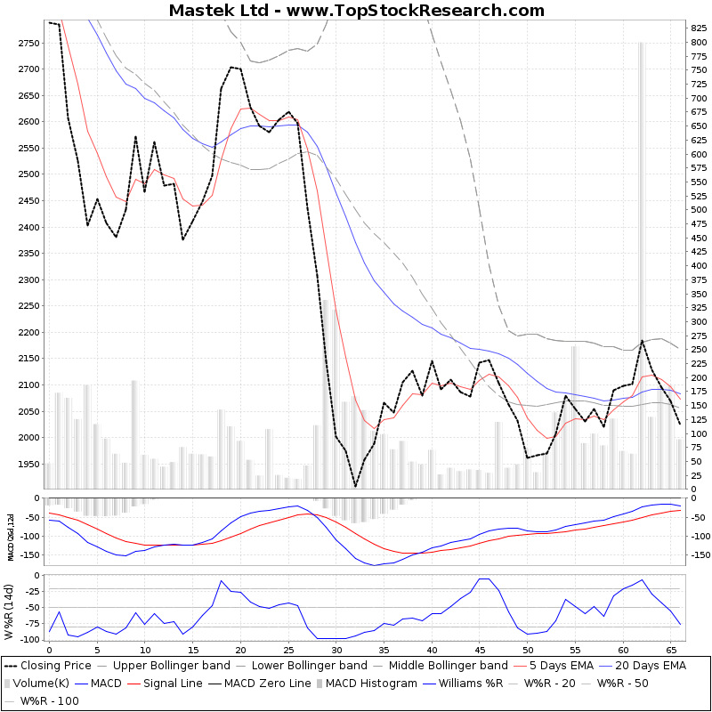 ThreeMonthsTechnicalAnalysis Technical Chart for Mastek Ltd