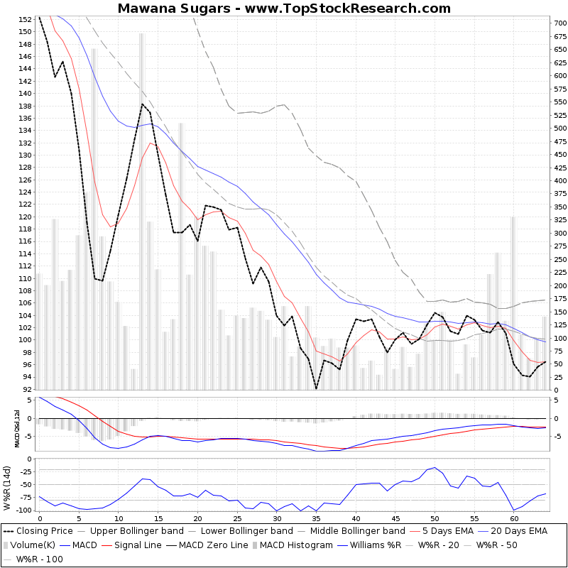 ThreeMonthsTechnicalAnalysis Technical Chart for Mawana Sugars