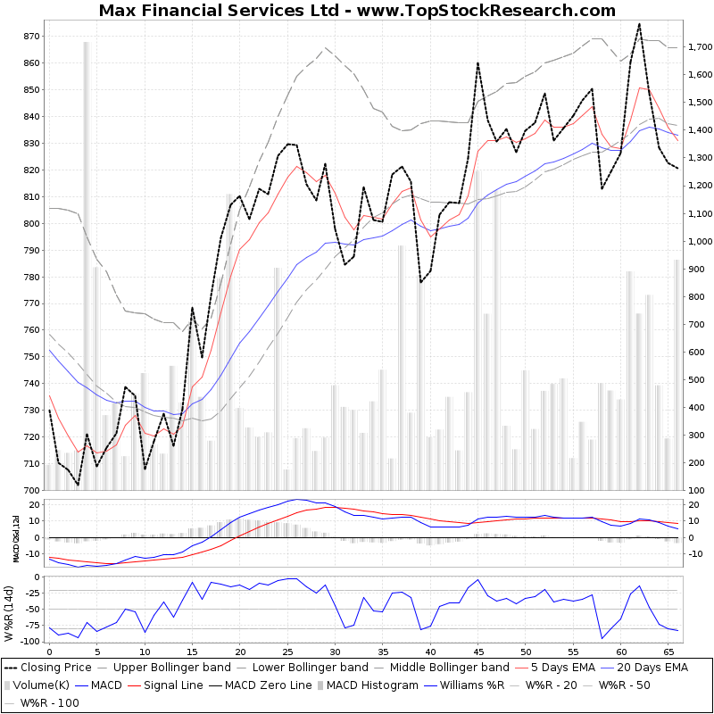 ThreeMonthsTechnicalAnalysis Technical Chart for Max Financial Services Ltd