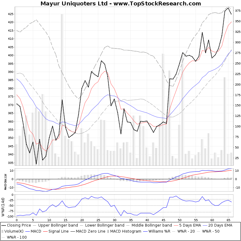 ThreeMonthsTechnicalAnalysis Technical Chart for Mayur Uniquoters Ltd