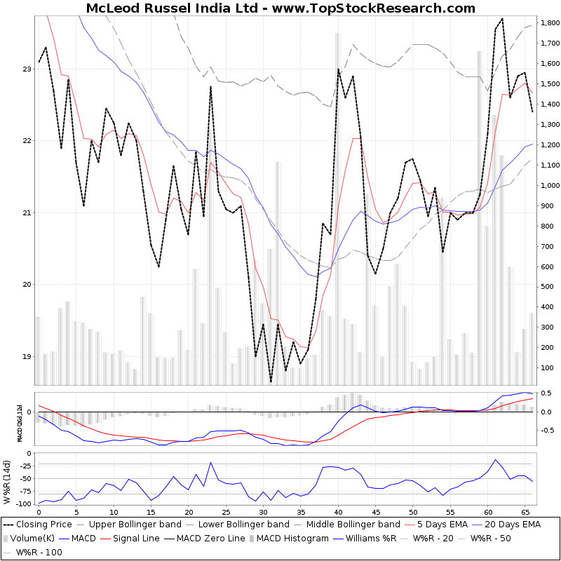 ThreeMonthsTechnicalAnalysis Technical Chart for McLeod Russel India Ltd