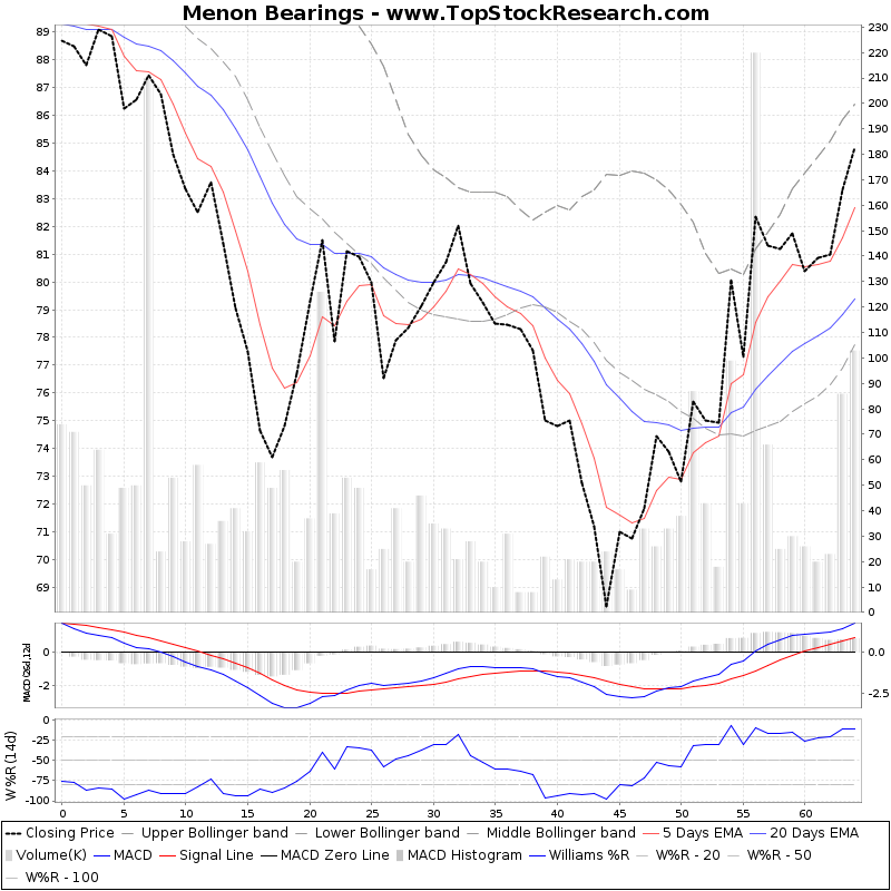 ThreeMonthsTechnicalAnalysis Technical Chart for Menon Bearings