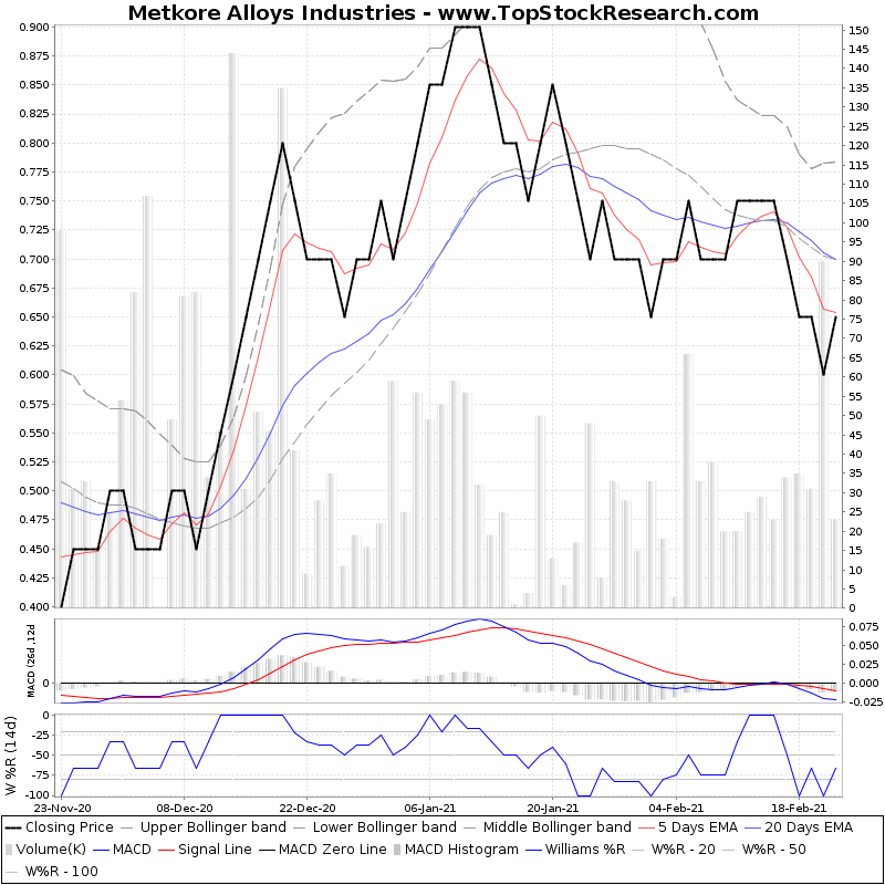 ThreeMonthsTechnicalAnalysis Technical Chart for Metkore Alloys Industries