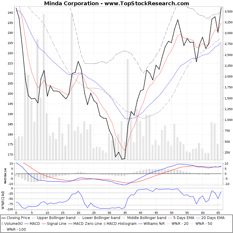 ThreeMonthsTechnicalAnalysis Technical Chart for Minda Corporation