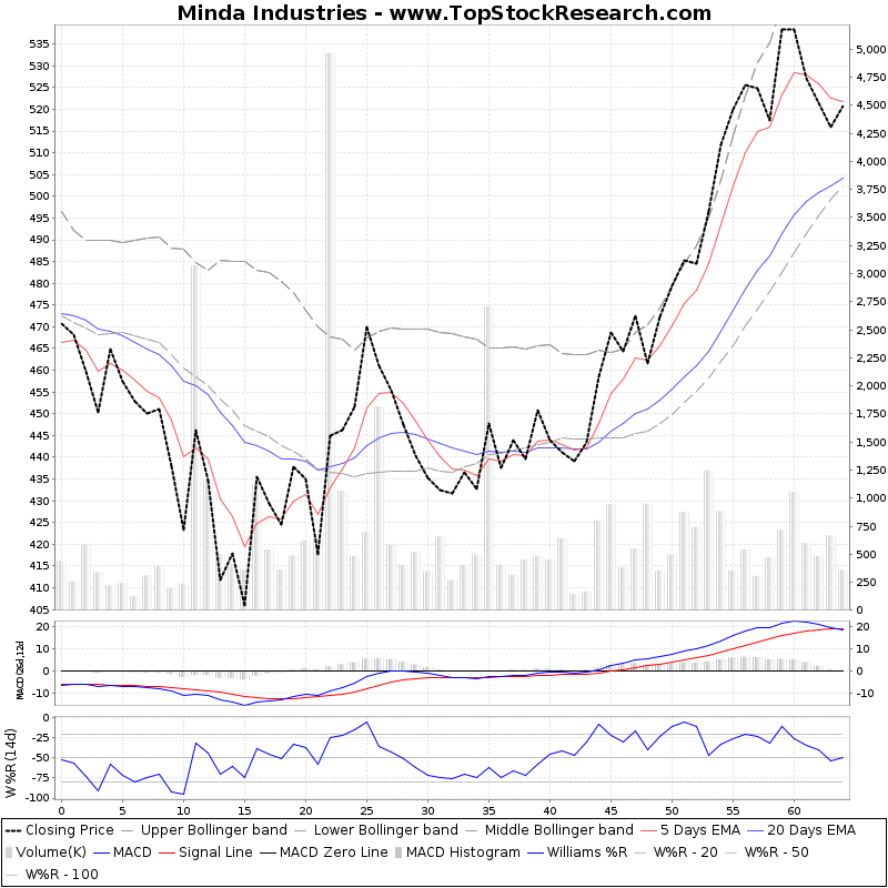 ThreeMonthsTechnicalAnalysis Technical Chart for Minda Industries