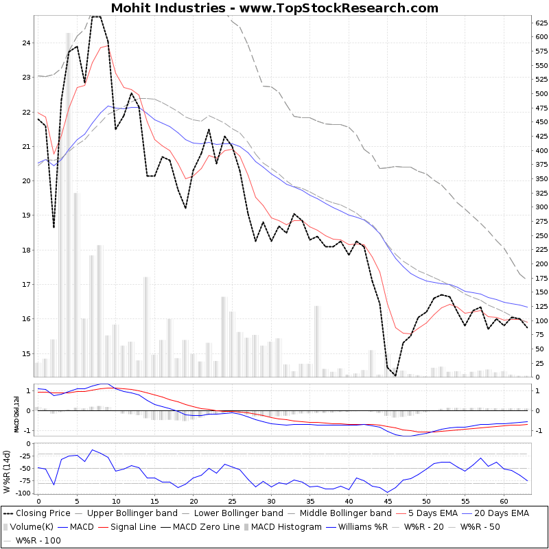 ThreeMonthsTechnicalAnalysis Technical Chart for Mohit Industries