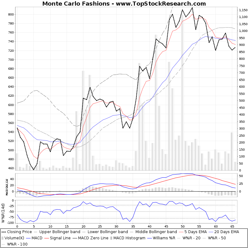 ThreeMonthsTechnicalAnalysis Technical Chart for Monte Carlo Fashions