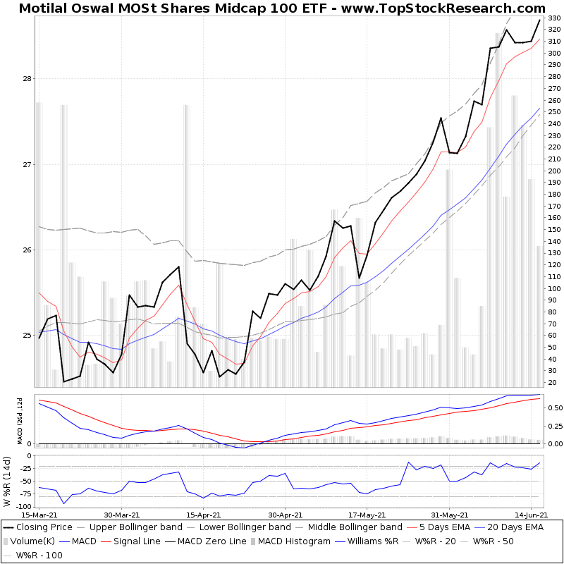 ThreeMonthsTechnicalAnalysis Technical Chart for Motilal Oswal MOSt Shares Midcap 100 ETF