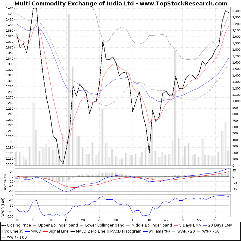 ThreeMonthsTechnicalAnalysis Technical Chart for Multi Commodity Exchange of India Ltd