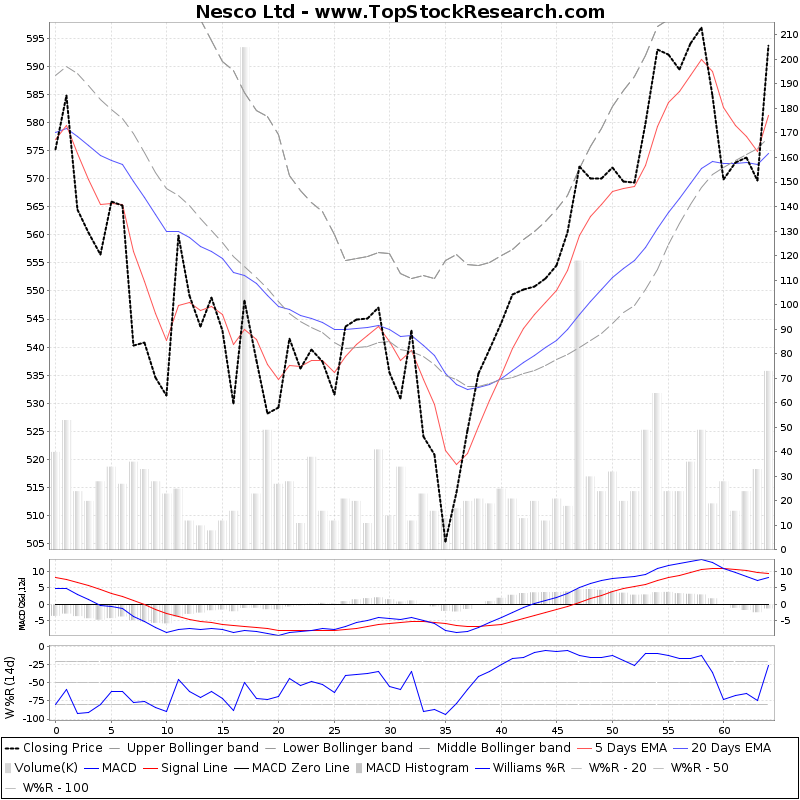 ThreeMonthsTechnicalAnalysis Technical Chart for Nesco Ltd
