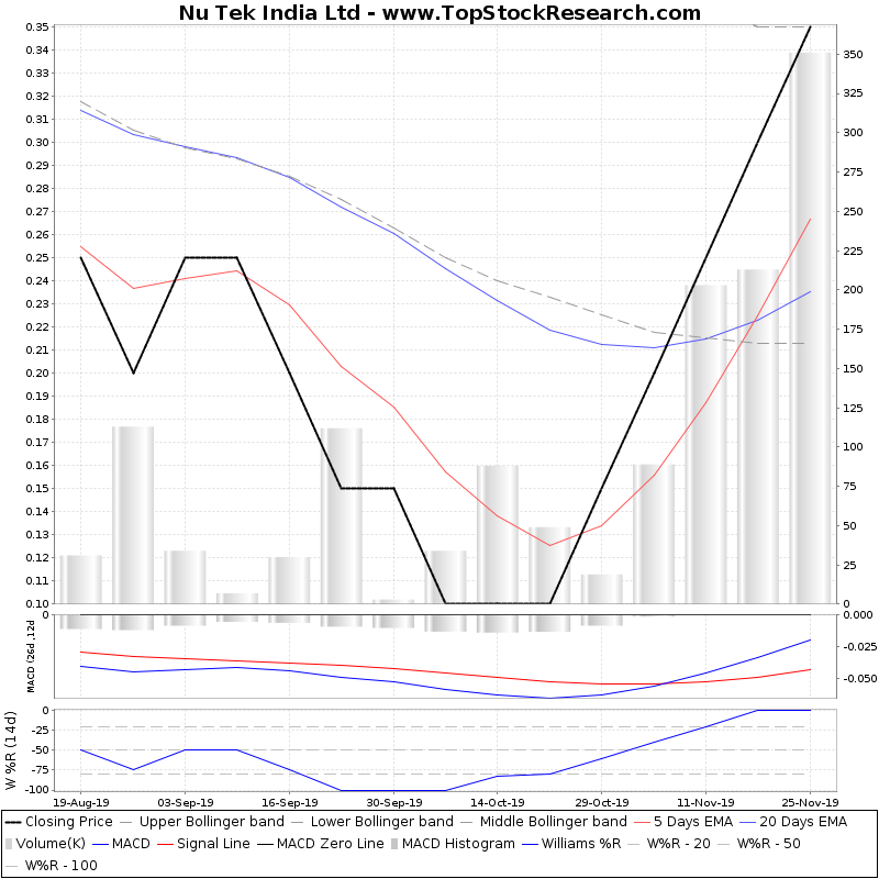 ThreeMonthsTechnicalAnalysis Technical Chart for Nu Tek India Ltd