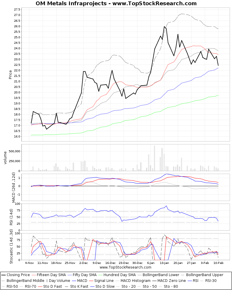 ThreeMonthsTechnicalAnalysis Technical Chart for OM Metals Infraprojects
