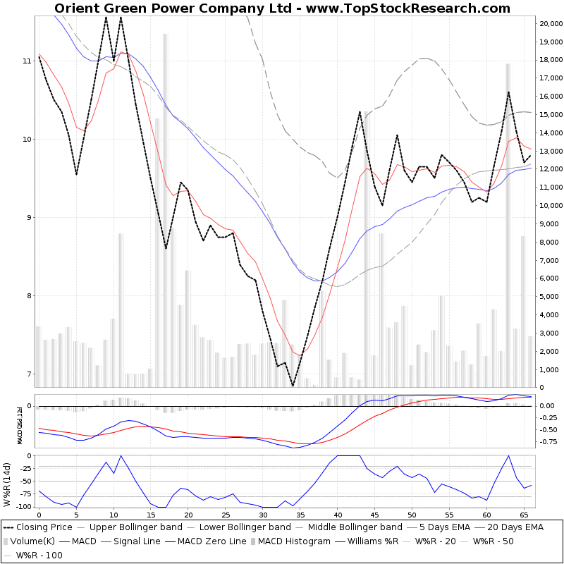 ThreeMonthsTechnicalAnalysis Technical Chart for Orient Green Power Company Ltd