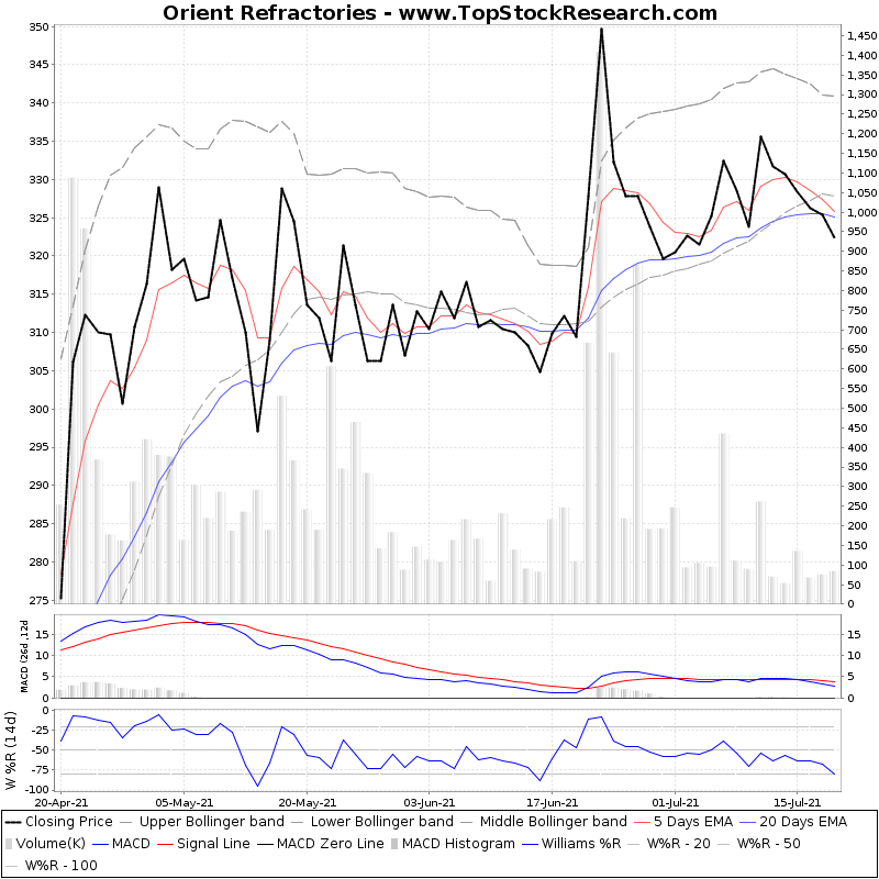 ThreeMonthsTechnicalAnalysis Technical Chart for Orient Refractories