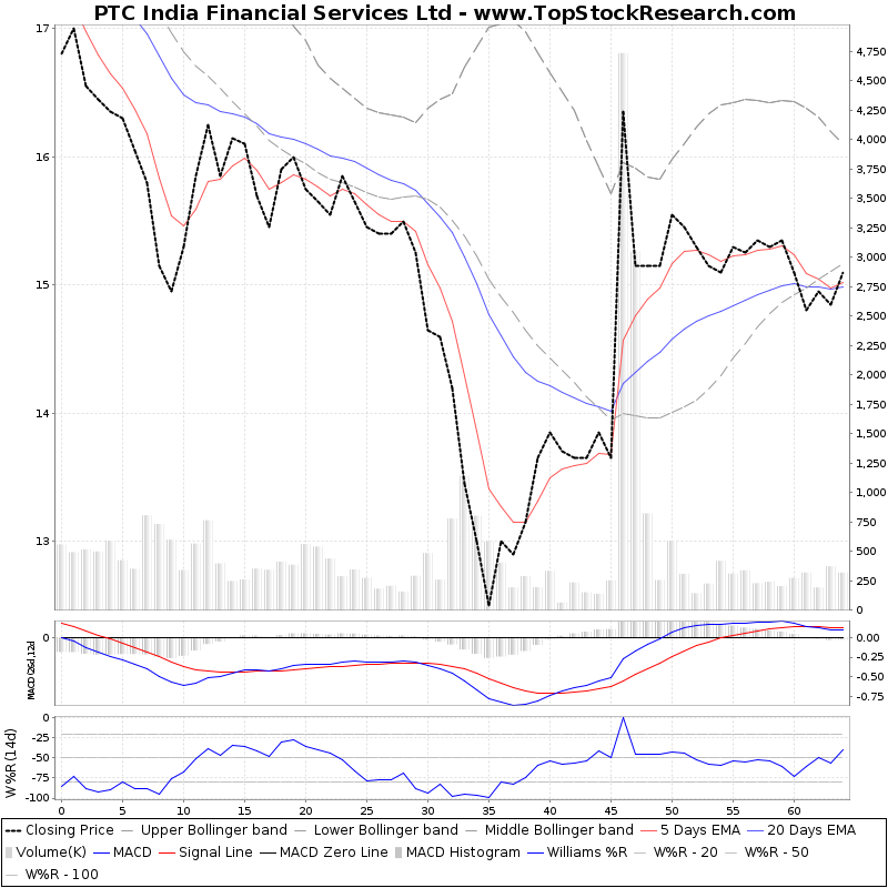 ThreeMonthsTechnicalAnalysis Technical Chart for PTC India Financial Services Ltd