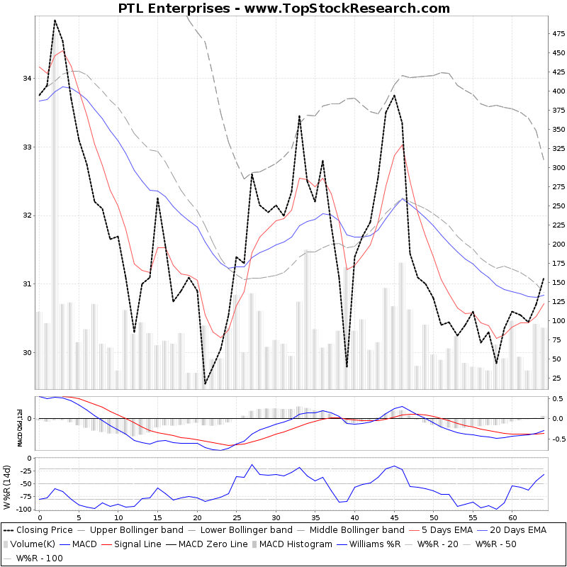 ThreeMonthsTechnicalAnalysis Technical Chart for PTL Enterprises