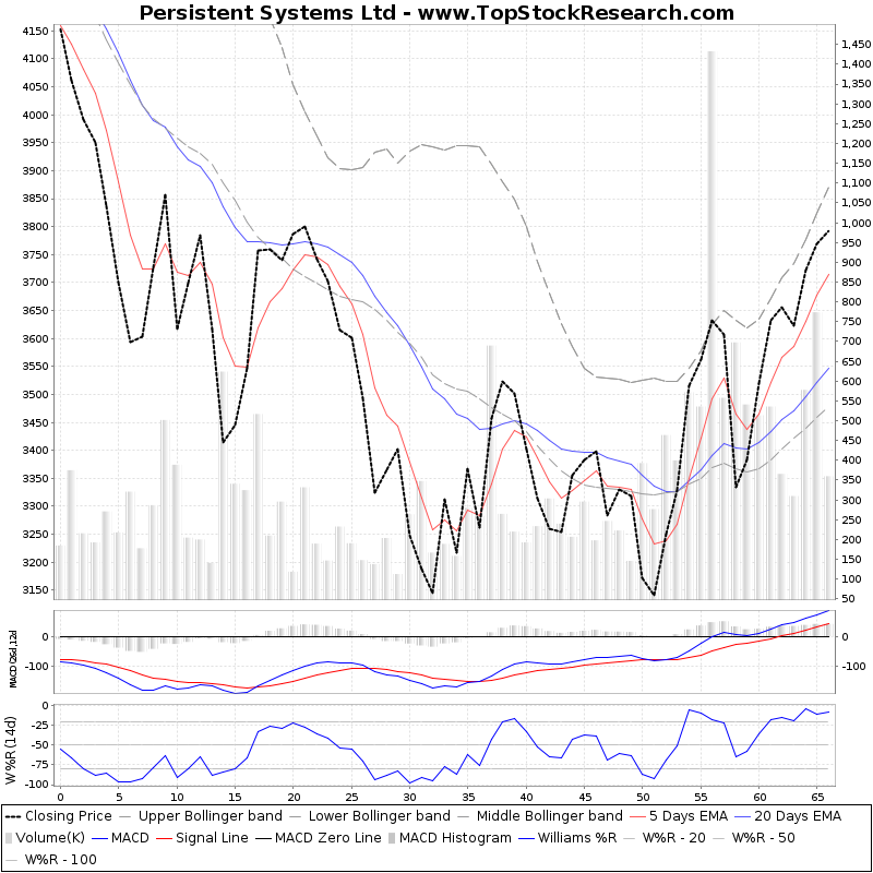 ThreeMonthsTechnicalAnalysis Technical Chart for Persistent Systems Ltd