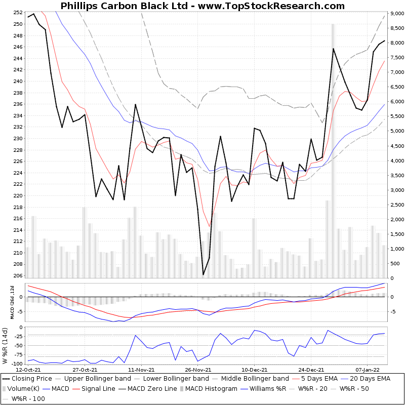 ThreeMonthsTechnicalAnalysis Technical Chart for Phillips Carbon Black Ltd